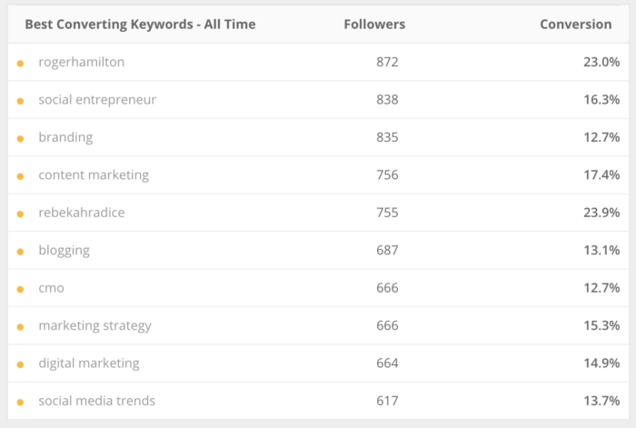Social Quant Best converting keywords.